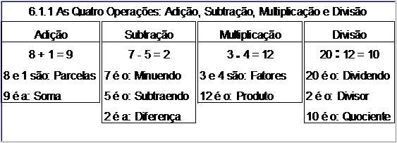 Atividade 6.1.1 As Quatro Operações: Adição, Subtração, Multiplicação e Divisão