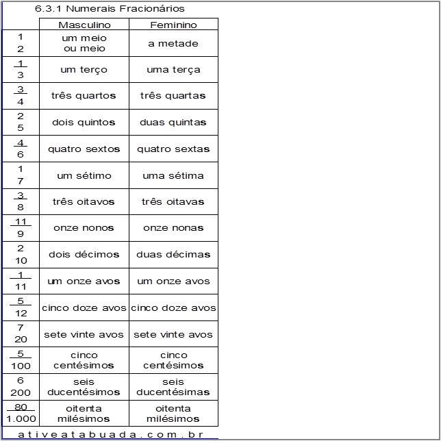 Atividade 6.3.1 Numerais Fracionários