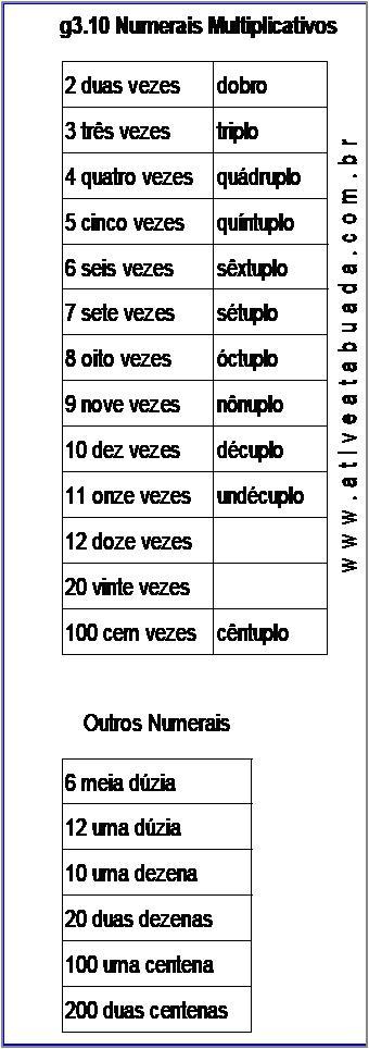 Atividade g3.10 Numerais Multiplicativos