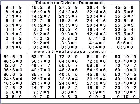 Tabuada Divisão- Decrescente