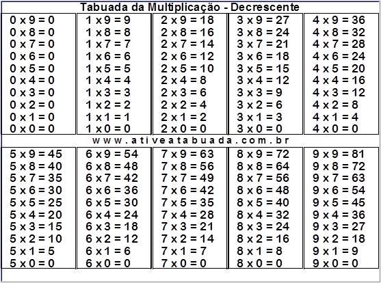 Tabuada Multiplicação- Decrescente